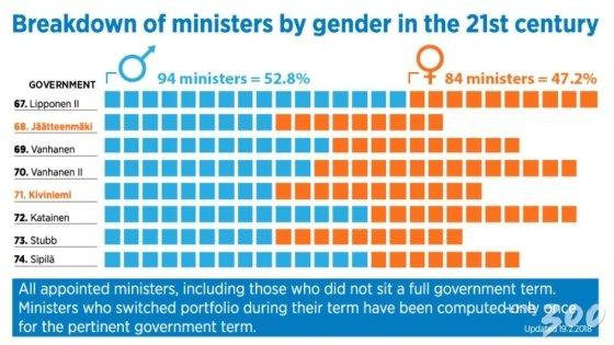 21세기 들어 2017년까지 핀란드 정부의 여성장관(주황색) 비율은 47.2%. 2019년 현재는 46.5%라고 한다./ https://valtioneuvosto.fi/en/government/history/male-and-female-ministers<br> <br>