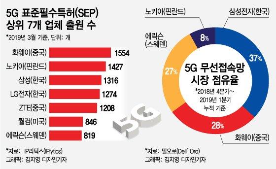 5G 상용화 앞당긴 중국, '화웨이 구하기' - 머니투데이 뉴스