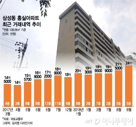 개발호재 '몰빵' 삼성동, 홍실아파트 미래 가치는 - 머니투데이 뉴스