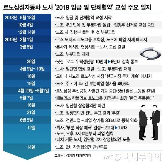 """""""찬성 74.4%"""" 르노삼성 노사 합의안 '최종 타결' - 머니투데이 뉴스"""