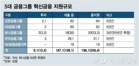 """""""혁신없이 성장 없다"""" 5대 금융, 5년간 '200조+α' 쏟는다 - 머니투데이 뉴스"""