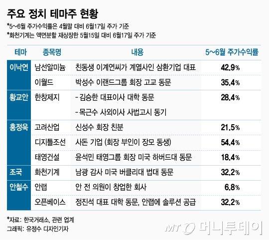 """이낙연·황교안·홍정욱·조국…정치 테마주 """"앗 뜨거"""" - 머니투데이 뉴스"""