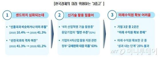 국내 500개 제조업체가 꼽은 韓경제 미래위협 3중고는? - 머니투데이 뉴스