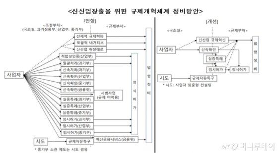 """규제샌드박스 59건 처리…기업체감도는 """"글쎄"""" - 머니투데이 뉴스"""