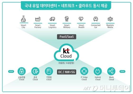 KT, 5G융합 맞춤형 클라우드로 7조 시대 연다 - 머니투데이 뉴스