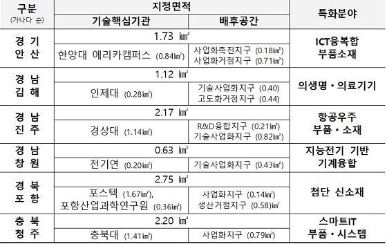 '안산·김해·진주·창원·포항·청주' 강소특구 지정 - 머니투데이 뉴스