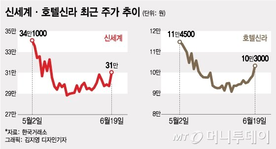 """""""실적이 힘""""…주가 다시 뛰는 신세계·호텔신라 - 머니투데이 뉴스"""