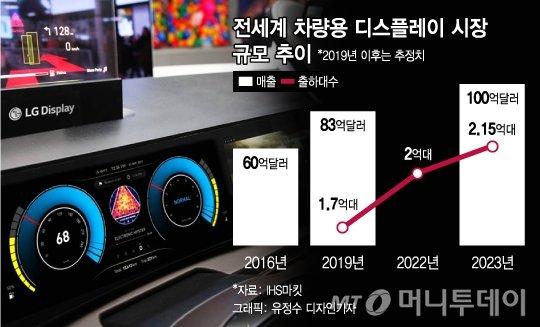 LGD 車디스플레이 첫 1위…'벤츠동맹' 10조 시장 겨냥 - 머니투데이 뉴스