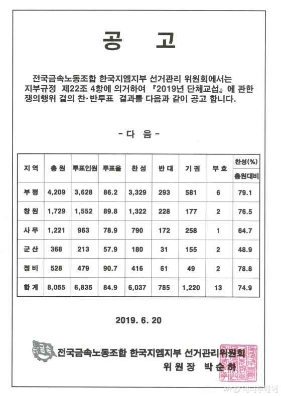 한국GM 노조원, 쟁의행위 찬·반투표서 74.9% '찬성' - 머니투데이 뉴스