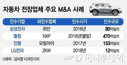반도체업계 지각변동에 삼성 M&A 본능 살아나나 - 머니투데이 뉴스