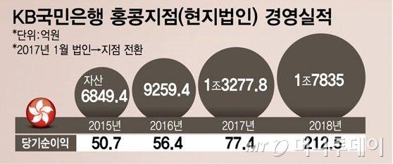 """""""약점을 강점으로""""…국민은행 홍콩지점의 '변신' - 머니투데이 뉴스"""