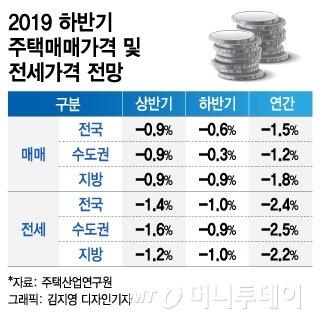 """""""1~2개월내 서울 집값 저점 기록…상승 전환은 일러"""" - 머니투데이 뉴스"""