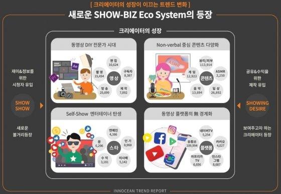 """""""1인 크리에이터 전성시대…쇼비즈 생태계 커진다"""" - 머니투데이 뉴스"""