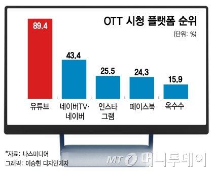 """""""OTT 규제? 방송사업자 아닌 동영상제공사업자"""" - 머니투데이 뉴스"""
