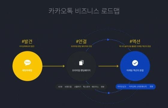 카톡 채팅목록 최상단 '광고'… 효과는? - 머니투데이 뉴스