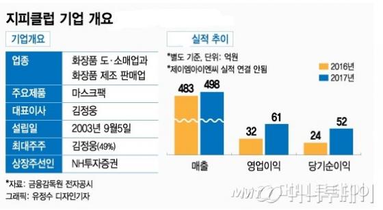 '꿀광 마스크'로 대박난 지피클럽, 9번째 유니콘 등극 - 머니투데이 뉴스