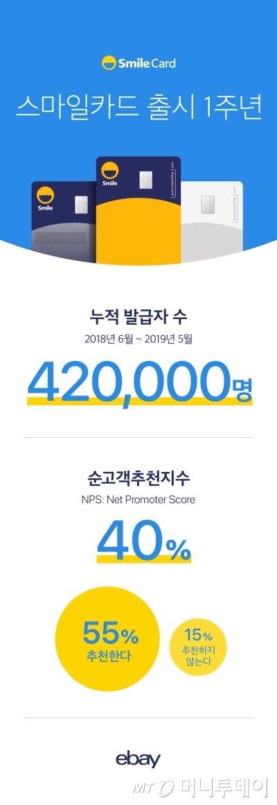"""""""최대 3% 포인트 적립하니 충성도↑"""" 42만몰린 스마일카드 - 머니투데이 뉴스"""