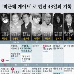 한국을 뒤흔든 '최순실게이트' 48일의 기록