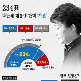 박근혜대통령 '탄핵' 찬성 234표 가결…향후 거취 '헌재' 손에