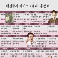 대선주자 바이오그래피-홍준표
