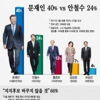 """""""문 40%·안 24%·홍 12%""""… 충성도는?"""