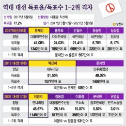 역대 대선 득표율·득표수 1-2위 격차