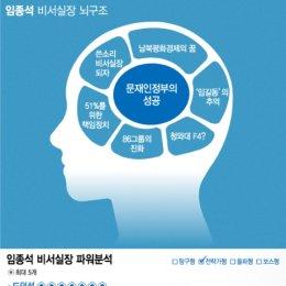 임종석 대통령비서실장 뇌구조·파워분석