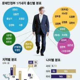 문재인정부 1기내각