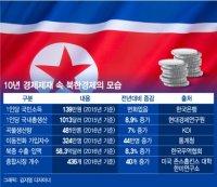 10년 제재에도?…북한경제 미스터리