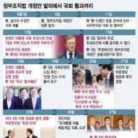정부조직법 개정안 발의에서 국회 통과까지