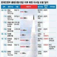 문재인정부 북한 미사일 일지