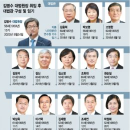 '김명수 사법부' 대법관 13명은 누구?