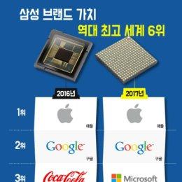 삼성 브랜드 가치 역대 최고 세계 6위