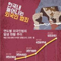 외국인 범죄 갈수록 급증…年 5만명 넘었다