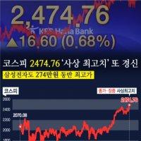 """코스피 이틀 연속 사상 최고치 행진 """"2500 코 앞"""""""