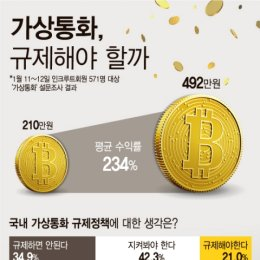 가상통화 규제나선 정부…시민들 관망 42%·반대35%·찬성 21%