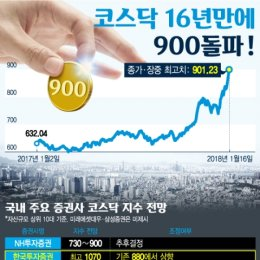 코스닥 16년만에 900 돌파… 1000 언제 뚫을까