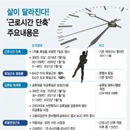 삶이 달라진다! '근로시간 단축' 주요 내용은?