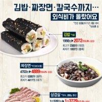 김밥·짜장면·칼국수까지… 외식비가 올랐어요