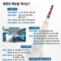 북한 핵개발, 1950년대부터였다