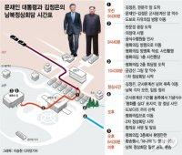 文대통령과 김정은의 12시간…어디서 무엇을?