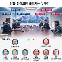 문대통령 김위원장 수행한 정상회담 배석자는 누구?