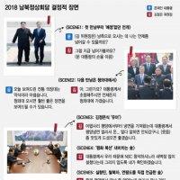 2018 남북정상회담, 文-金이 연출한 '결정적 장면'