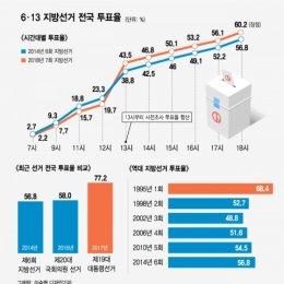 6·13 지방선거 전국 투표율 (잠정)