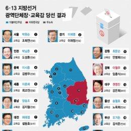 6.13 지방선거 광역단체장·교육감 당선 결과