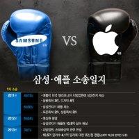 삼성·애플 '7년 특허 전쟁' 끝…법적 공방 일지