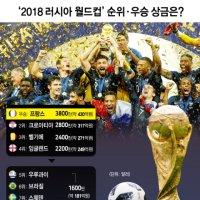 2018 러시아 월드컵 우승 프랑스 430억 돈방석, 다른 국가는?