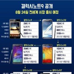 갤럭시노트9 공개, 오는 24일 전세계 시장 '출격'