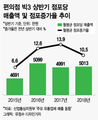 담뱃값 인상 나비효과, 편의점 수익악화