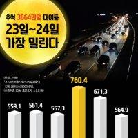 짧은 추석연휴 3665만명 대이동, 23일~24일 가장 밀린다